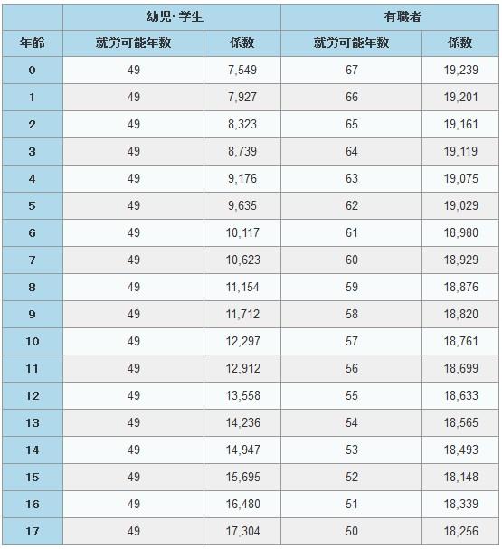 就労可能年数とライプニッツ係数表(18歳未満)